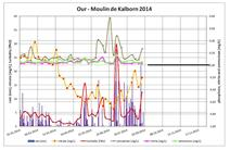 Water data Our 2014